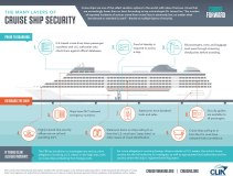 cruise-ship-security